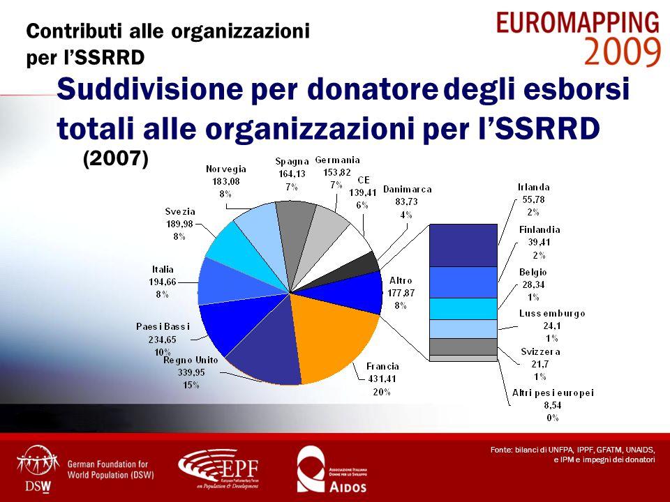 Contributi alle organizzazioni per l'SSRRD