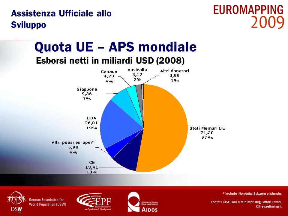 Quota UE – APS mondiale Assistenza Ufficiale allo Sviluppo