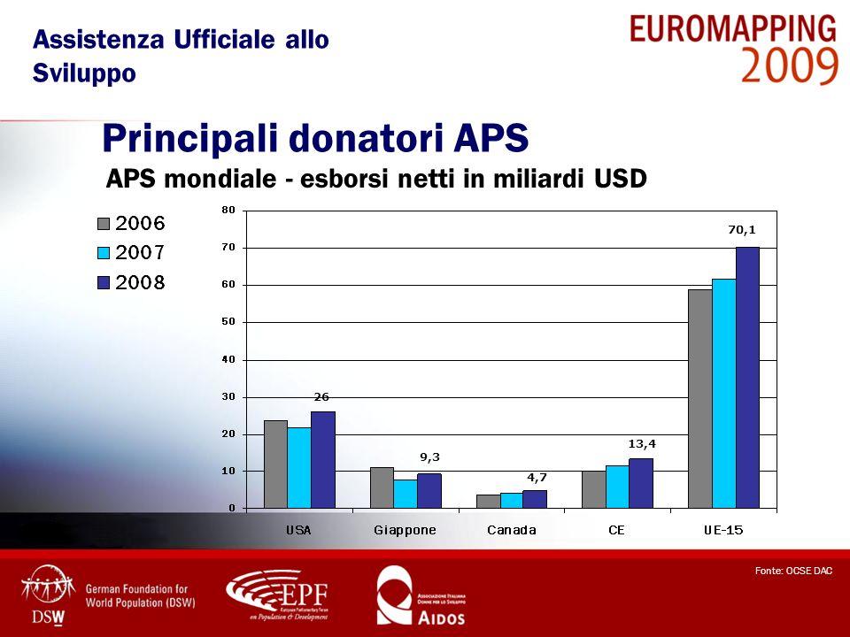 Principali donatori APS