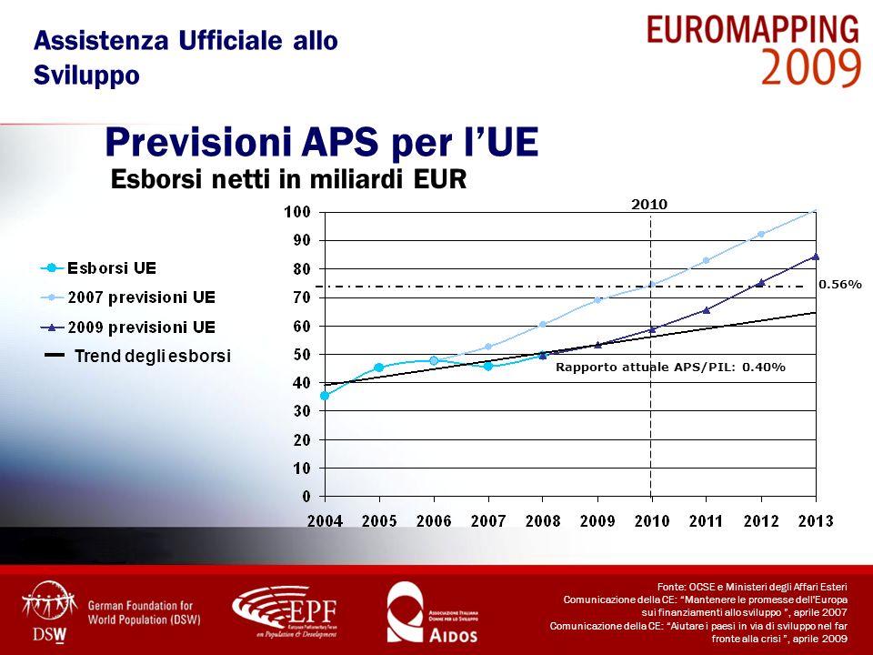 Previsioni APS per l'UE
