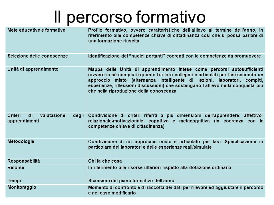 Il percorso formativo Mete educative e formative