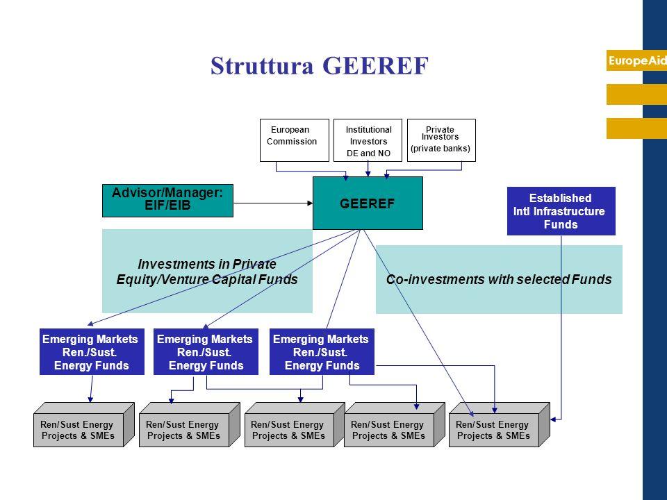 Struttura GEEREF Advisor/Manager: EIF/EIB GEEREF