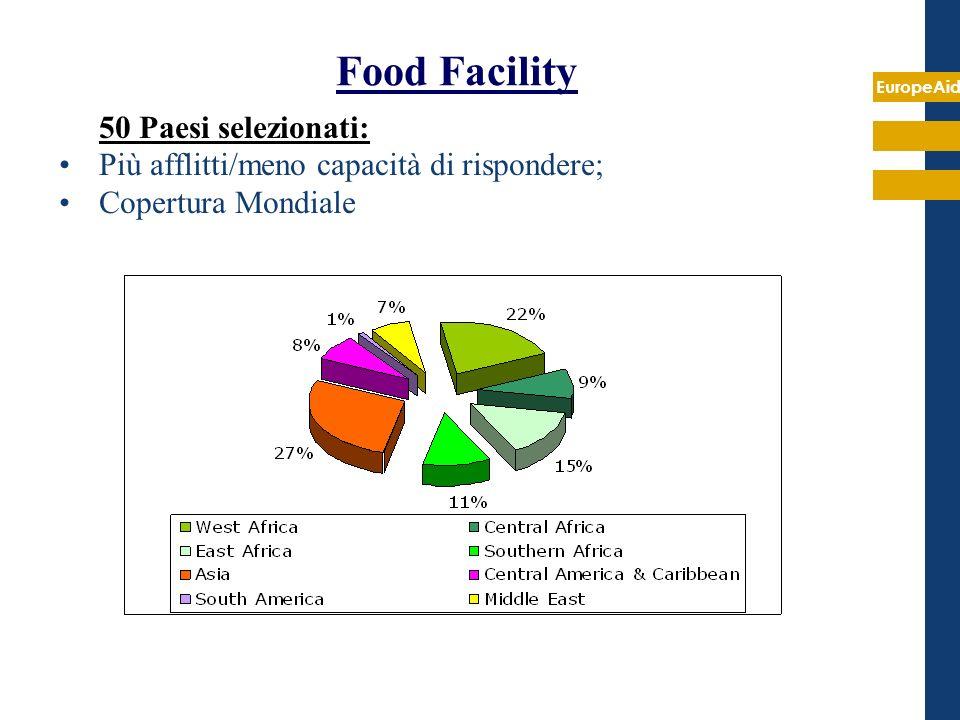 Food Facility 50 Paesi selezionati: