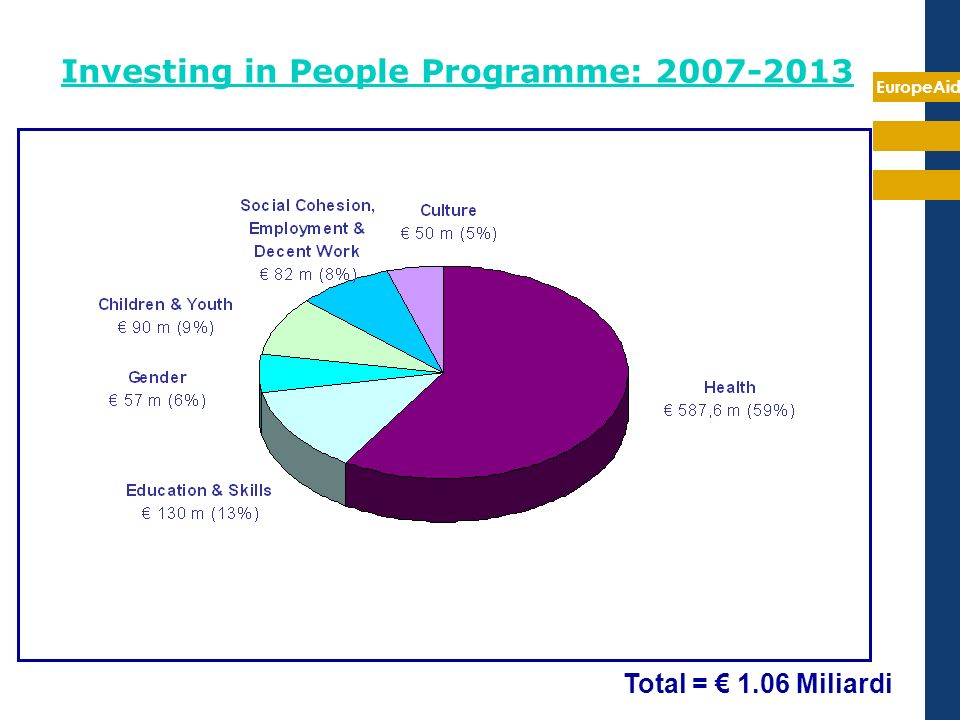 Investing in People Programme: 2007-2013