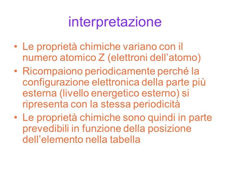 interpretazione Le proprietà chimiche variano con il numero atomico Z (elettroni dell'atomo)