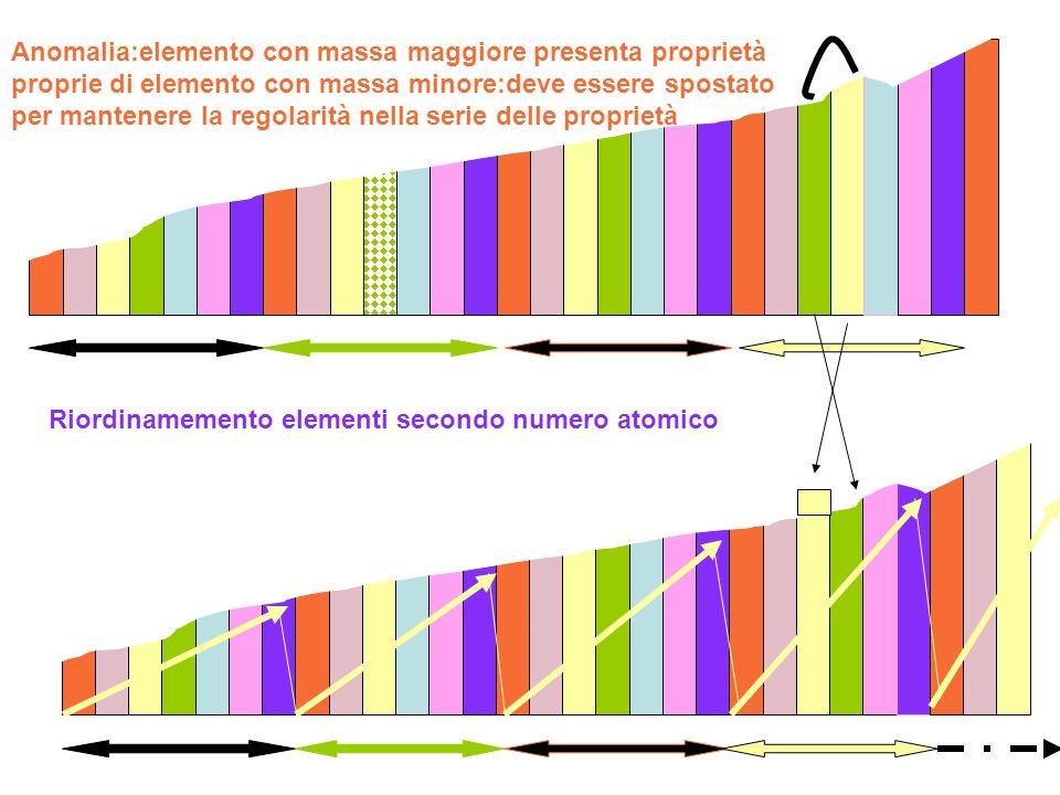 Anomalia:elemento con massa maggiore presenta proprietà proprie di elemento con massa minore:deve essere spostato per mantenere la regolarità nella serie delle proprietà
