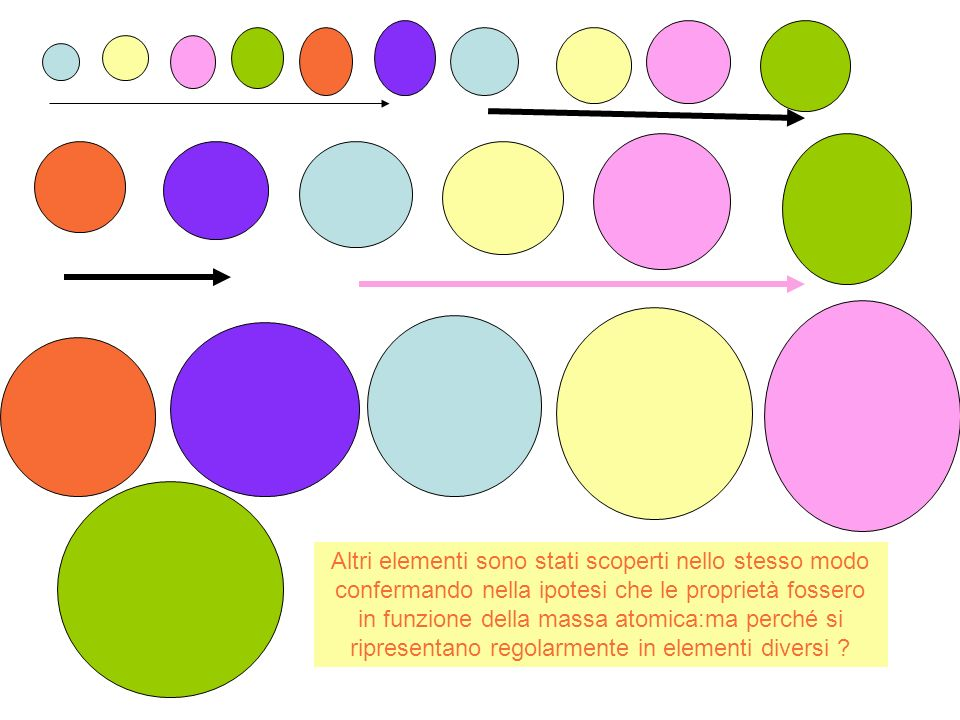 Altri elementi sono stati scoperti nello stesso modo confermando nella ipotesi che le proprietà fossero in funzione della massa atomica:ma perché si ripresentano regolarmente in elementi diversi