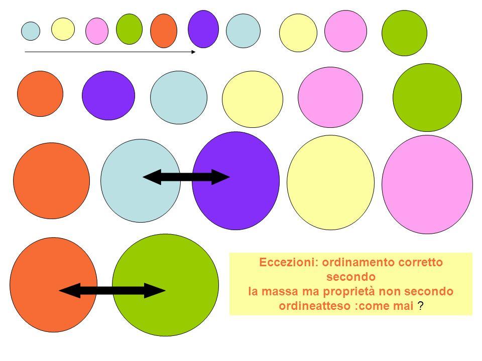 Eccezioni: ordinamento corretto secondo la massa ma proprietà non secondo ordineatteso :come mai