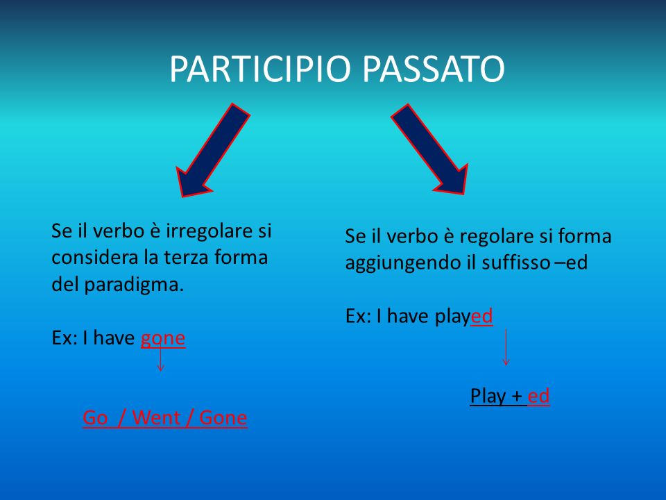 PARTICIPIO PASSATO Se il verbo è irregolare si considera la terza forma del paradigma. Ex: I have gone.