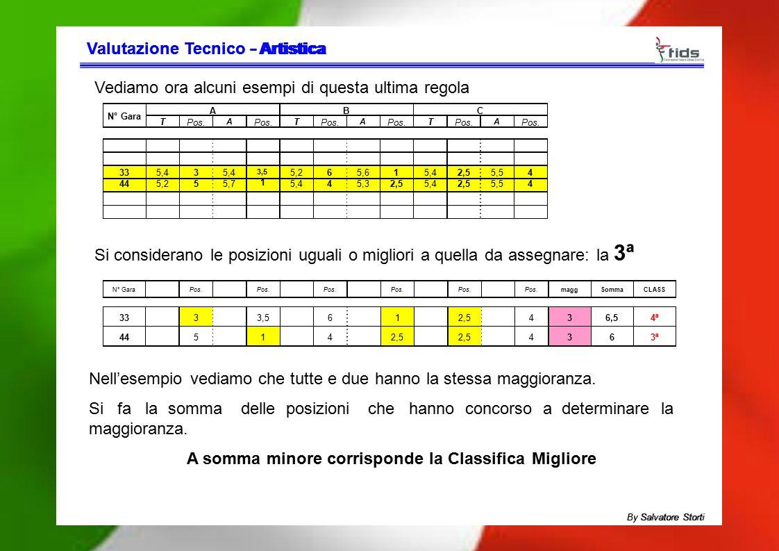 Valutazione Tecnico - Artistica - Artistica