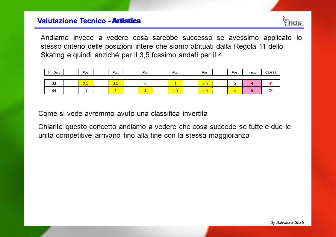 Valutazione Tecnico - Artistica Valutazione Tecnico - Artistica