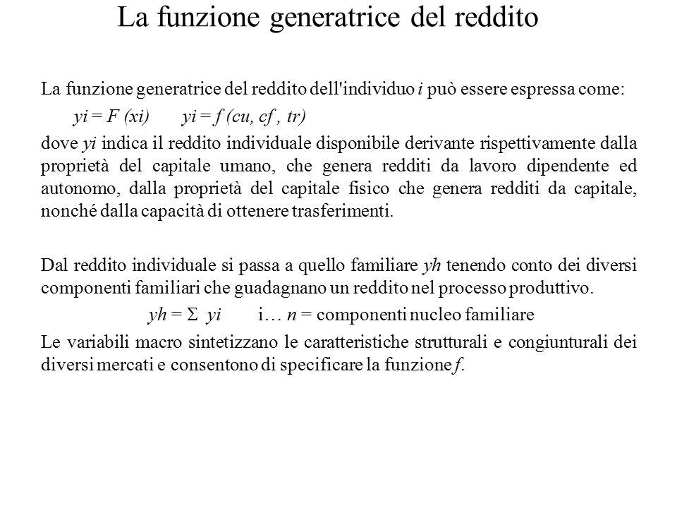 La funzione generatrice del reddito