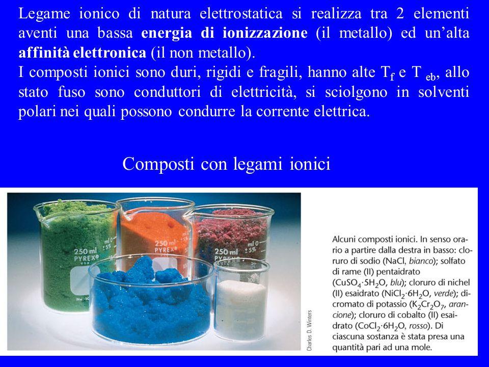 Composti con legami ionici