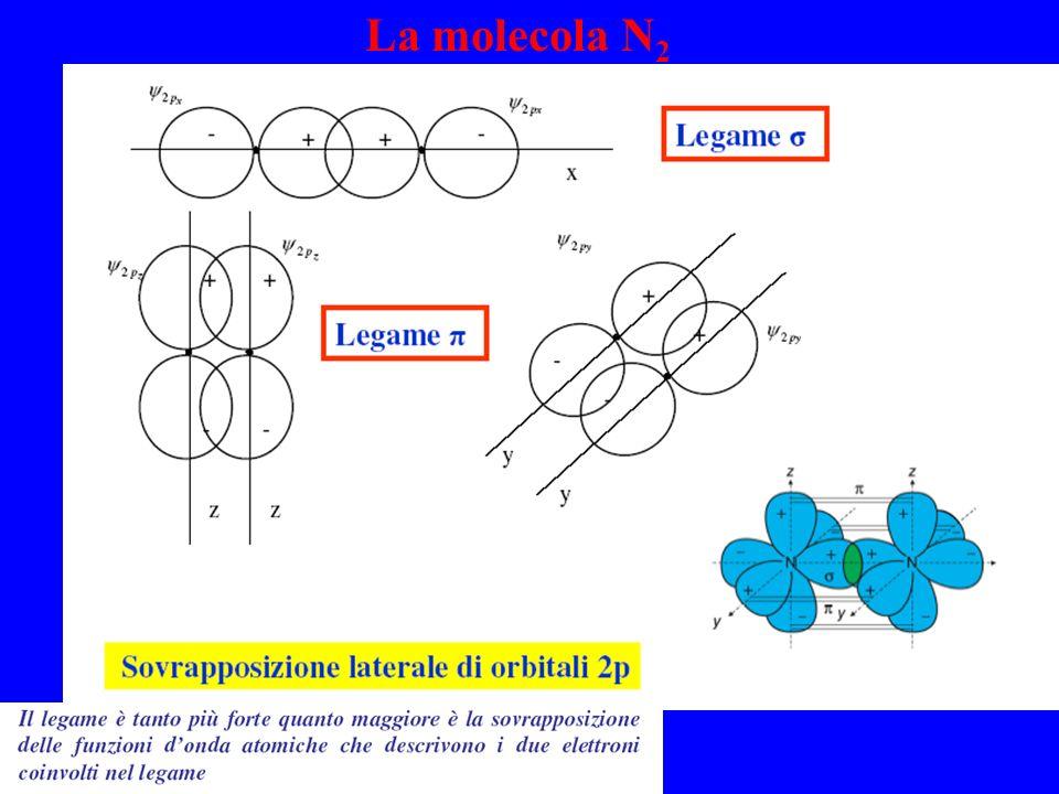 La molecola N2