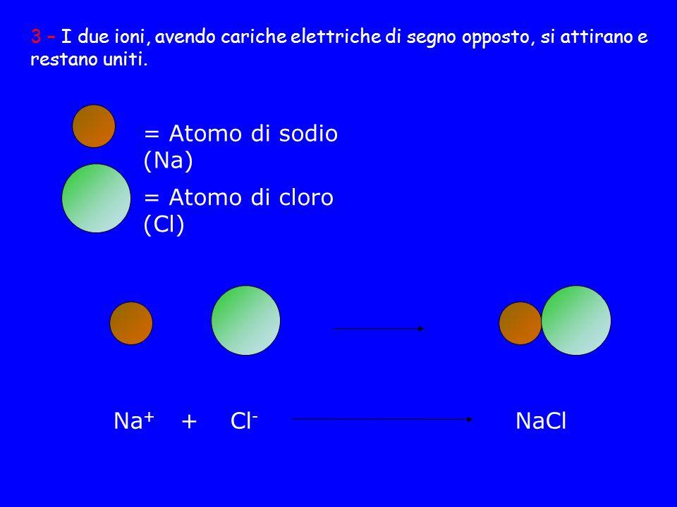 = Atomo di sodio (Na) = Atomo di cloro (Cl) Na+ + Cl- NaCl