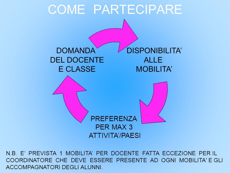 COME PARTECIPARE DISPONIBILITA' ALLE MOBILITA' DOMANDA DEL DOCENTE