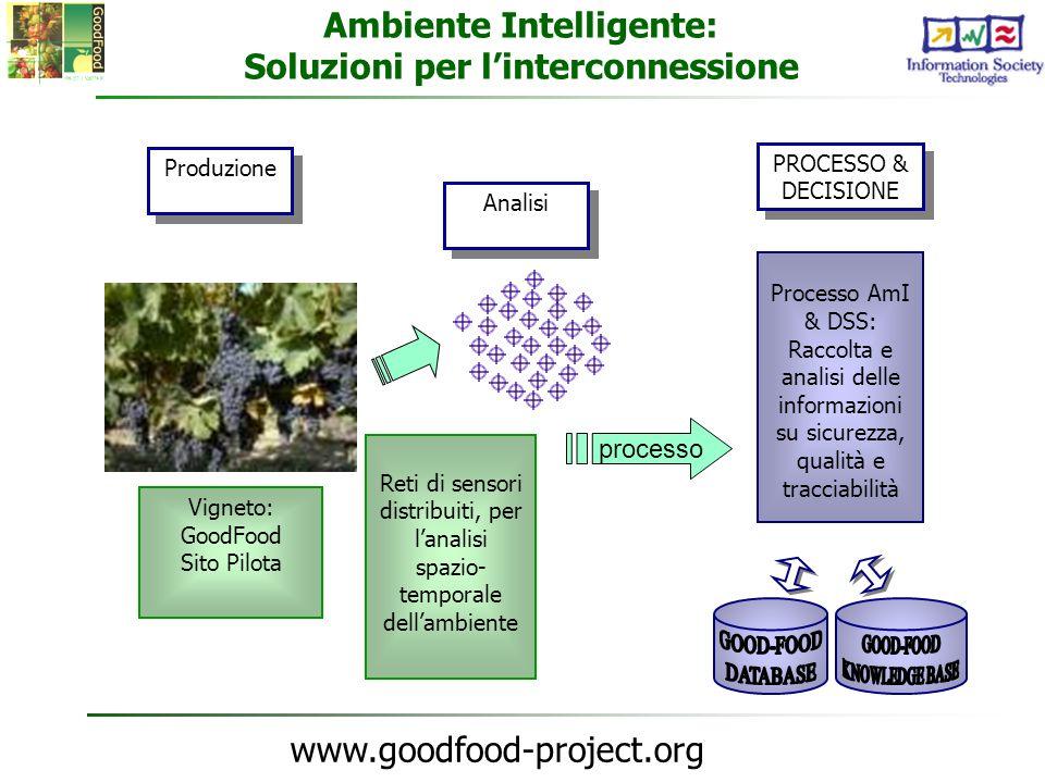 Ambiente Intelligente: Soluzioni per l'interconnessione