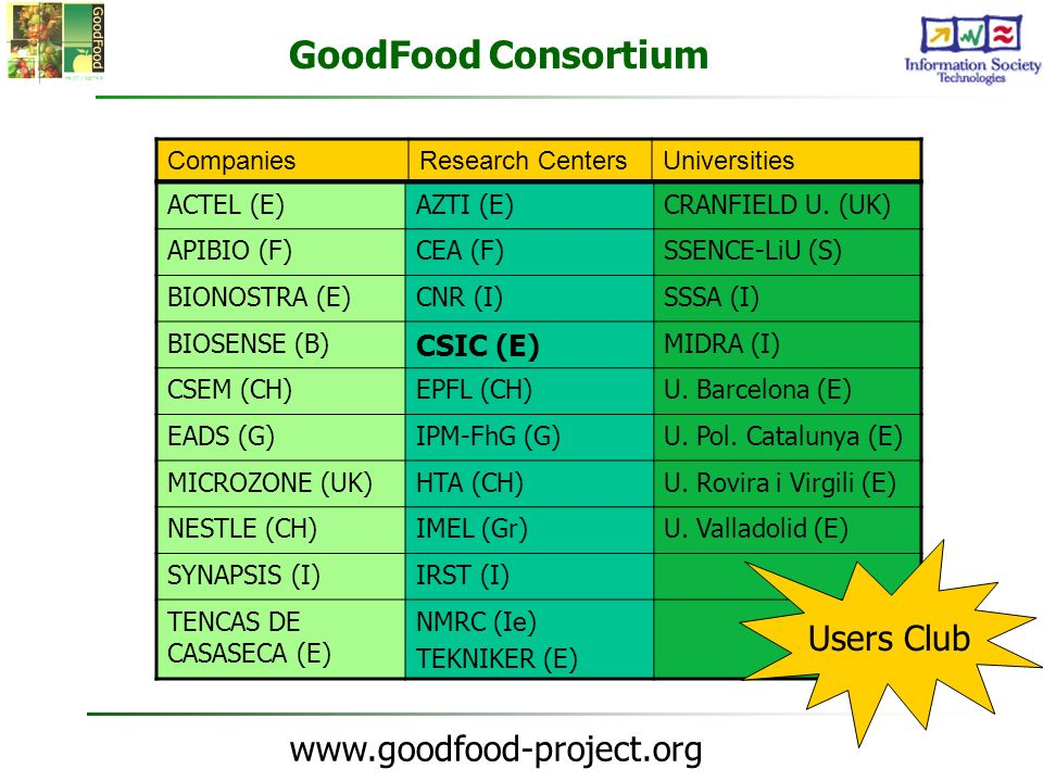 GoodFood Consortium Users Club CSIC (E) Companies Research Centers