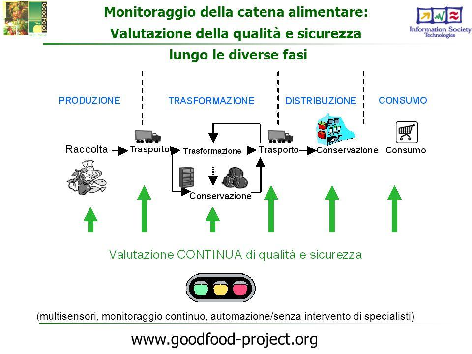 Monitoraggio della catena alimentare: