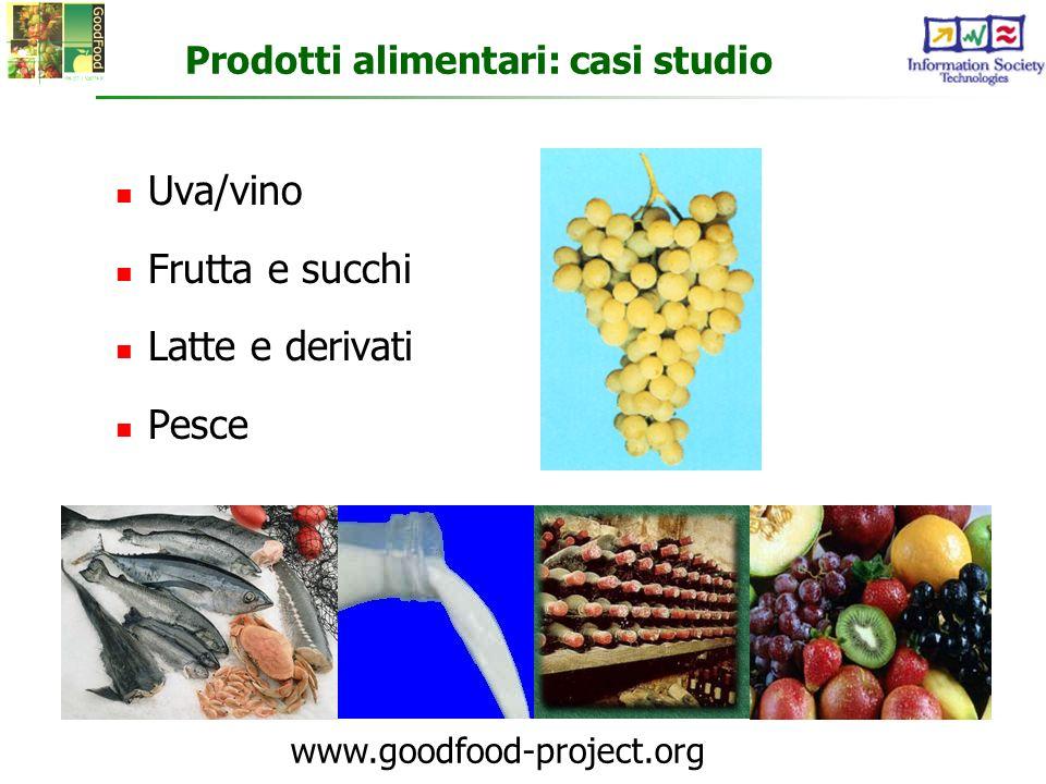 Prodotti alimentari: casi studio