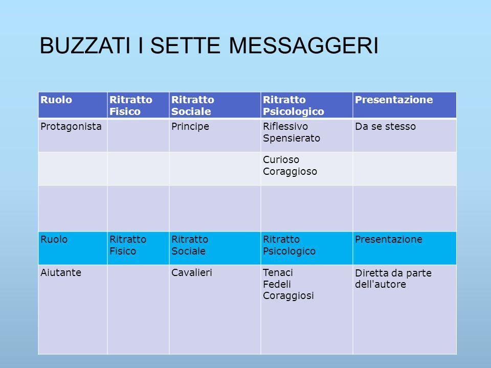 BUZZATI I SETTE MESSAGGERI