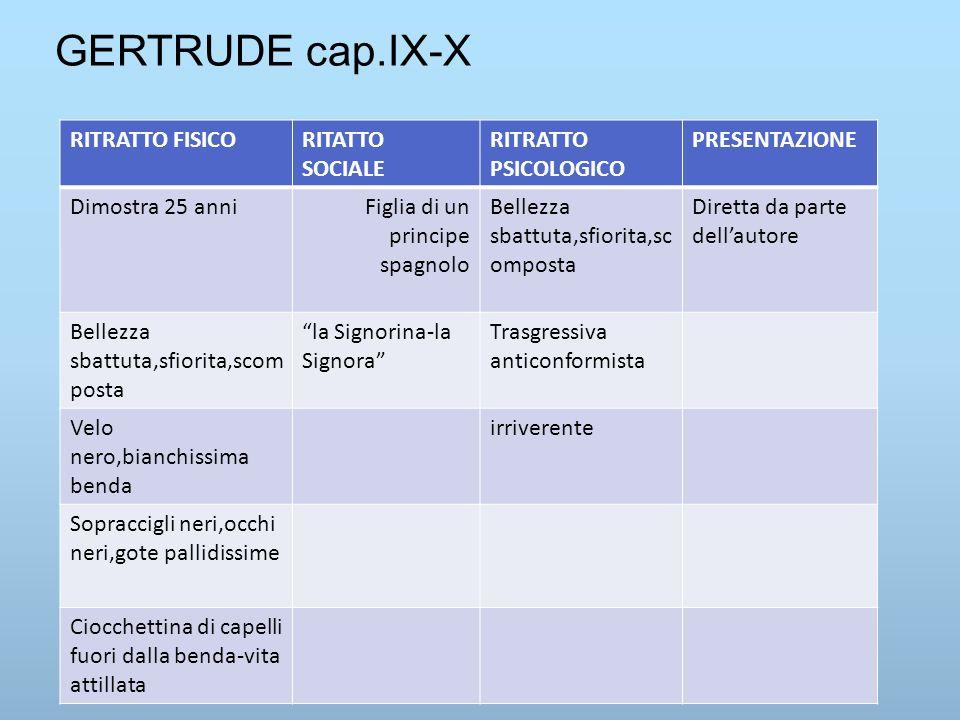 GERTRUDE cap.IX-X RITRATTO FISICO RITATTO SOCIALE RITRATTO PSICOLOGICO