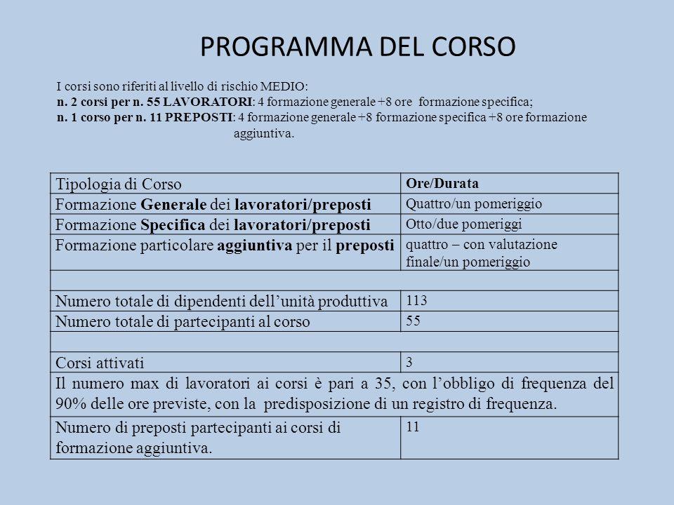 PROGRAMMA DEL CORSO Tipologia di Corso