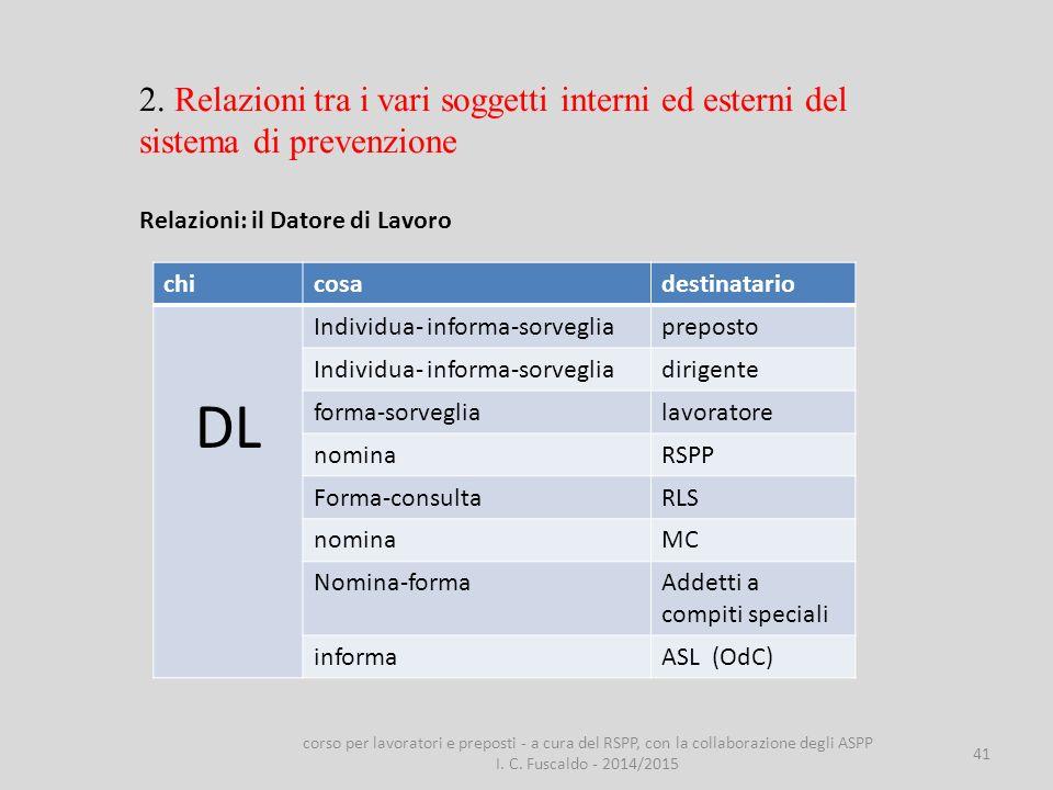 2. Relazioni tra i vari soggetti interni ed esterni del sistema di prevenzione