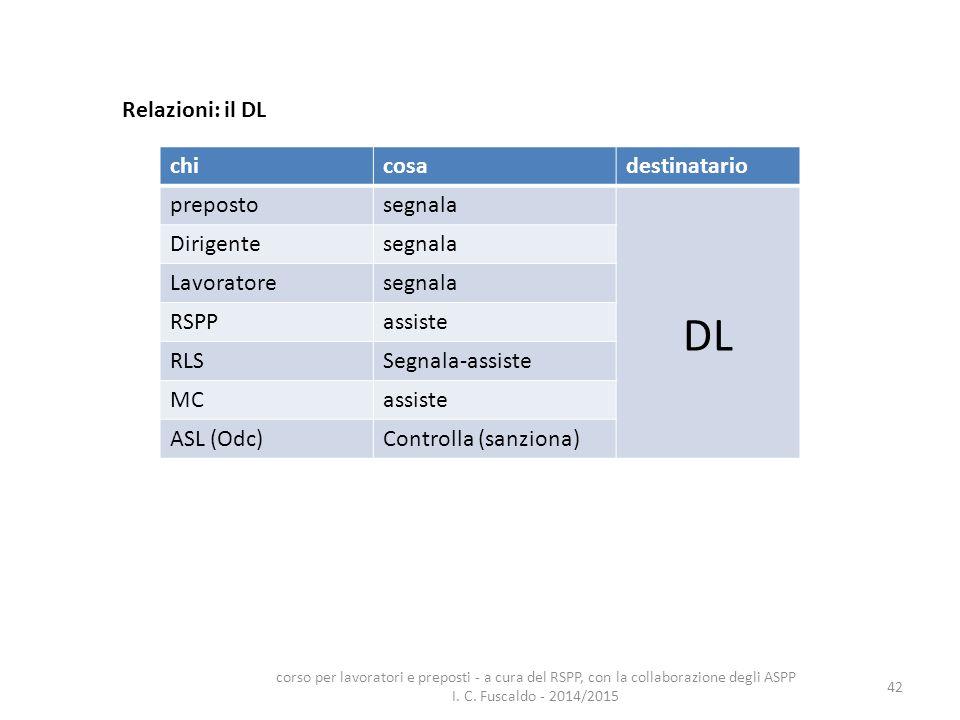 DL Relazioni: il DL chi cosa destinatario preposto segnala Dirigente