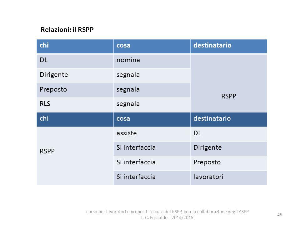 Relazioni: il RSPP chi cosa destinatario DL nomina RSPP Dirigente