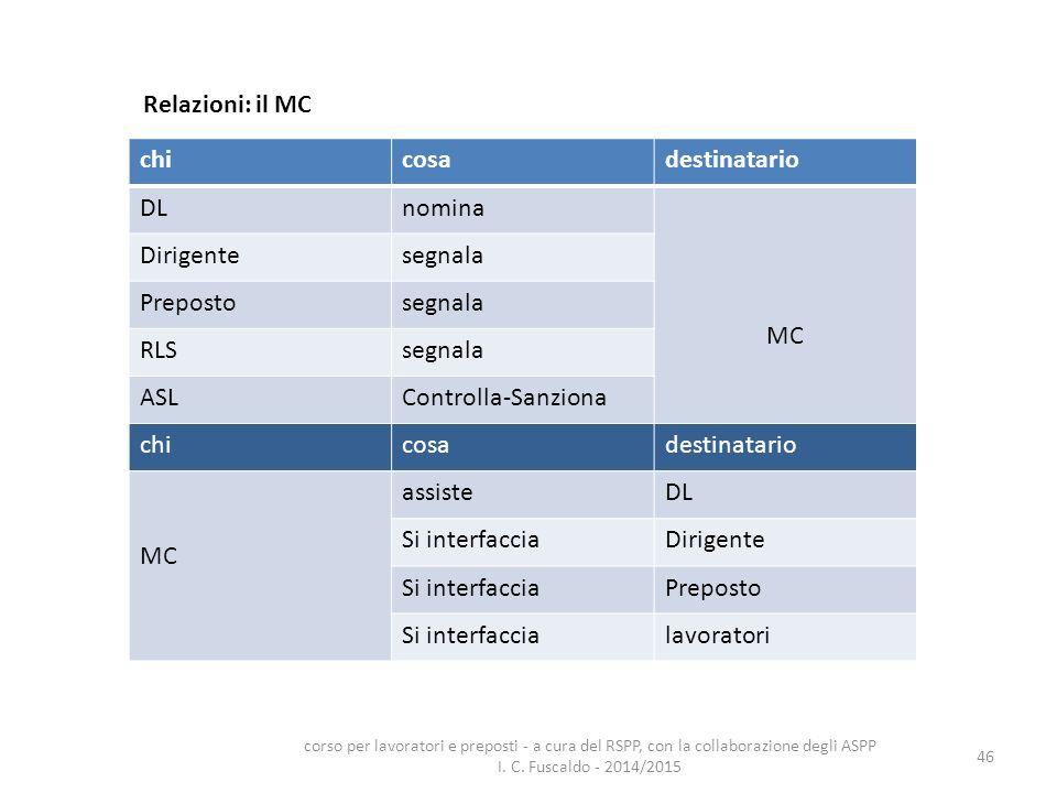 Relazioni: il MC chi cosa destinatario DL nomina MC Dirigente segnala
