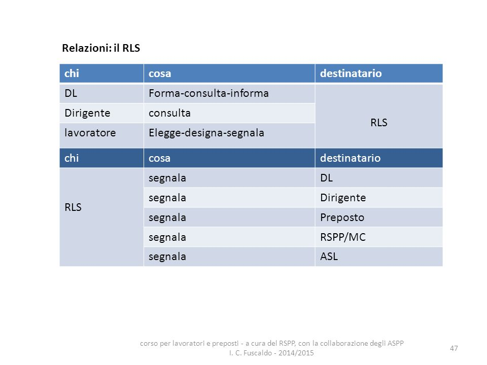 Forma-consulta-informa RLS Dirigente consulta lavoratore