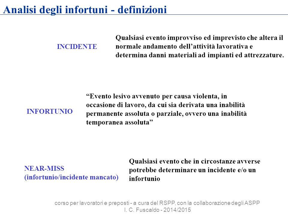 Analisi degli infortuni - definizioni