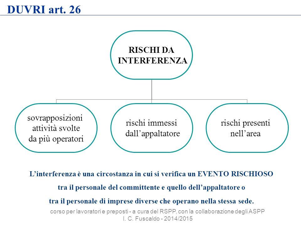 DUVRI art. 26 RISCHI DA INTERFERENZA sovrapposizioni attività svolte