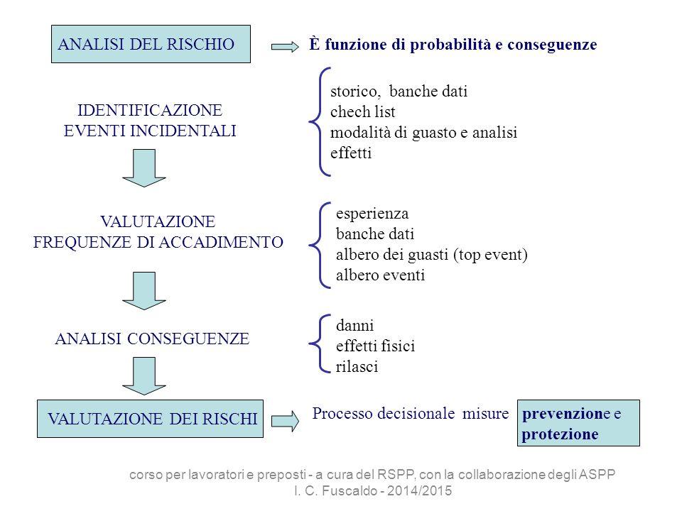 È funzione di probabilità e conseguenze