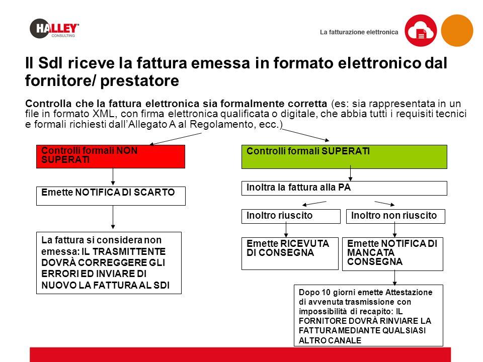 Il SdI riceve la fattura emessa in formato elettronico dal fornitore/ prestatore