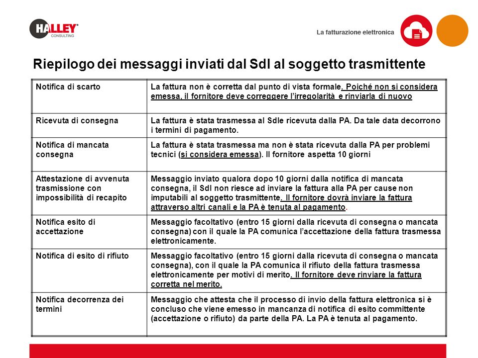 Riepilogo dei messaggi inviati dal SdI al soggetto trasmittente