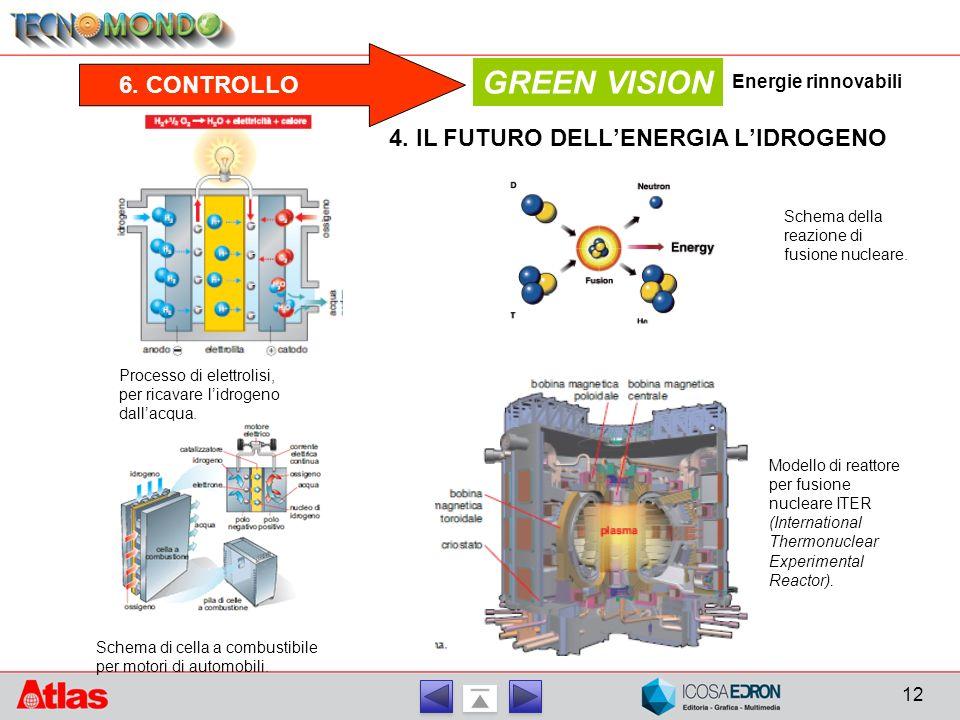 GREEN VISION 6. CONTROLLO 4. IL FUTURO DELL'ENERGIA L'IDROGENO