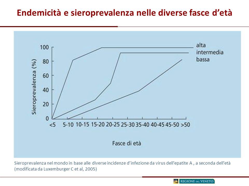 Endemicità e sieroprevalenza nelle diverse fasce d'età
