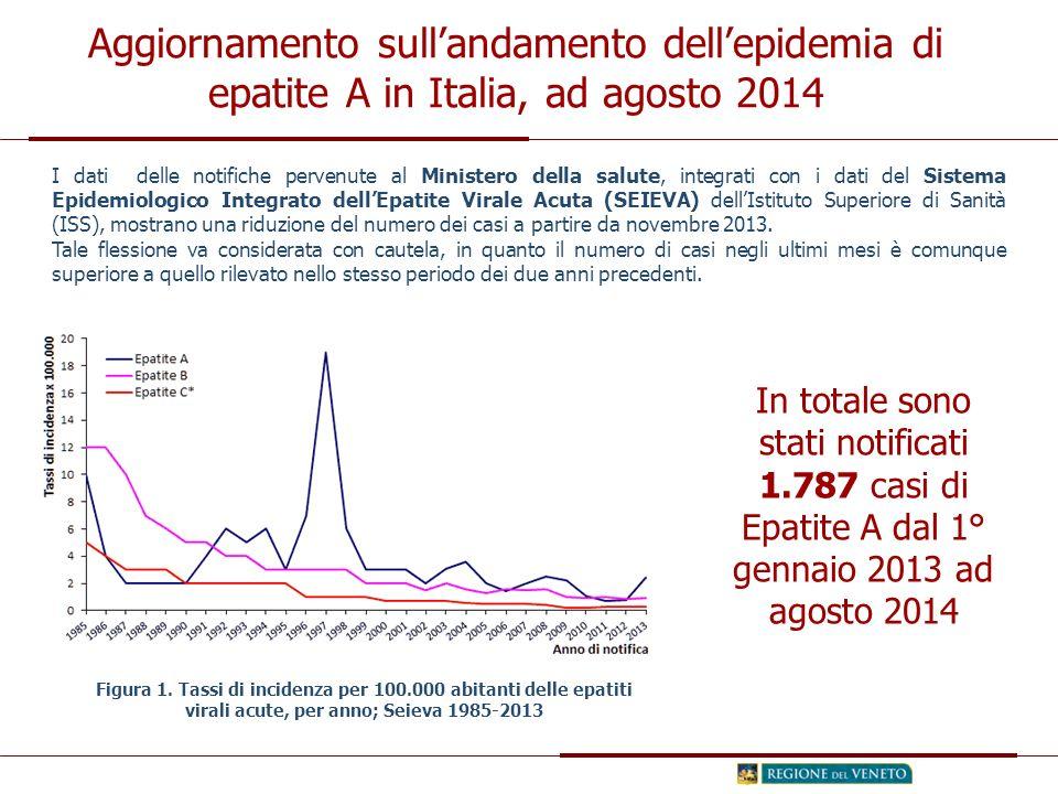 Aggiornamento sull'andamento dell'epidemia di epatite A in Italia, ad agosto 2014