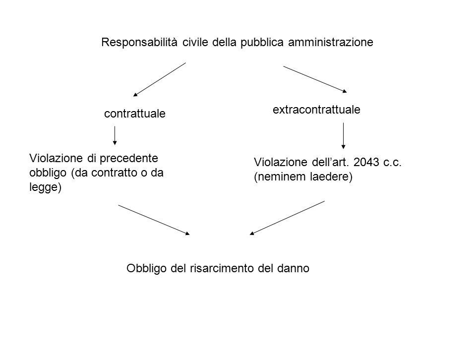 Responsabilità civile della pubblica amministrazione