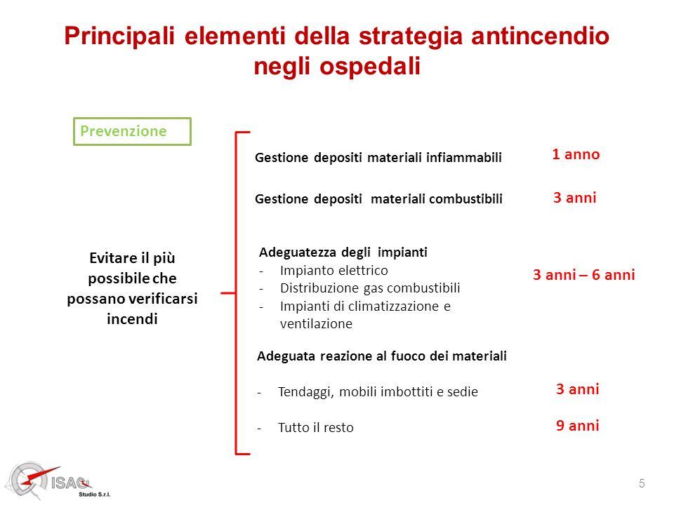Principali elementi della strategia antincendio negli ospedali