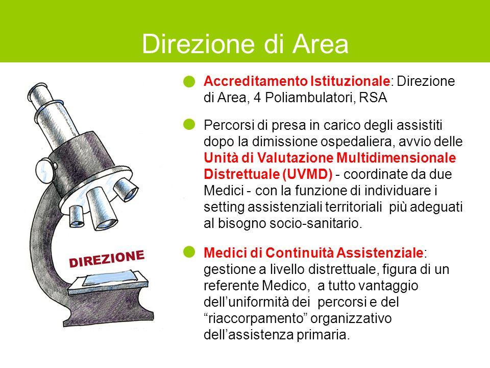 Direzione di Area Accreditamento Istituzionale: Direzione di Area, 4 Poliambulatori, RSA.