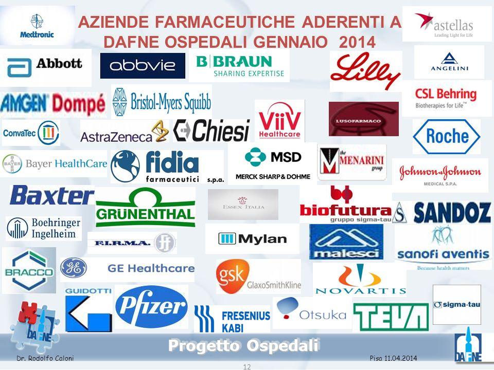 AZIENDE FARMACEUTICHE ADERENTI A DAFNE OSPEDALI GENNAIO 2014