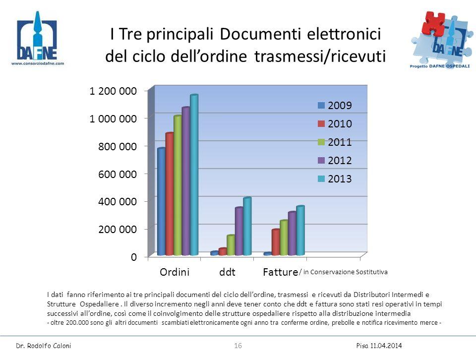 I Tre principali Documenti elettronici del ciclo dell'ordine trasmessi/ricevuti