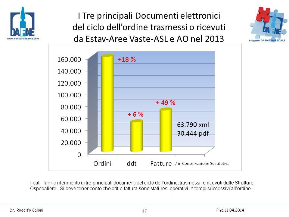 I Tre principali Documenti elettronici del ciclo dell'ordine trasmessi o ricevuti da Estav-Aree Vaste-ASL e AO nel 2013