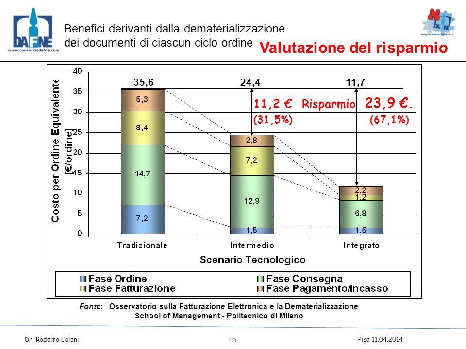 Valutazione del risparmio