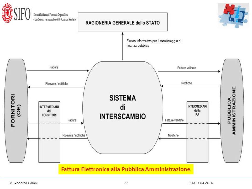 Fattura Elettronica alla Pubblica Amministrazione