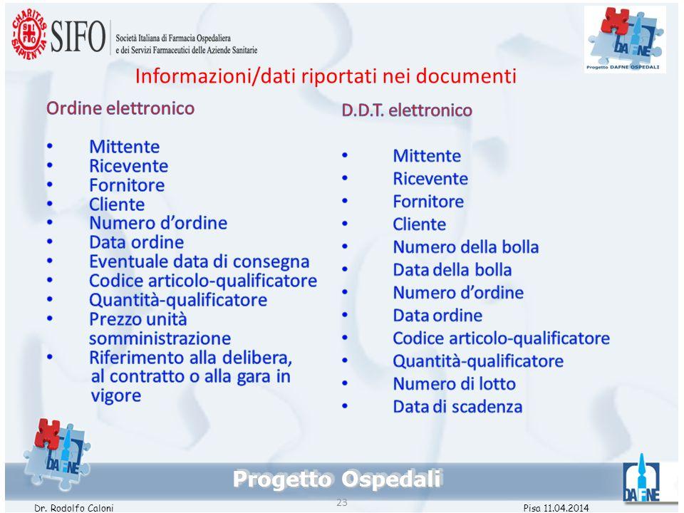 Informazioni/dati riportati nei documenti