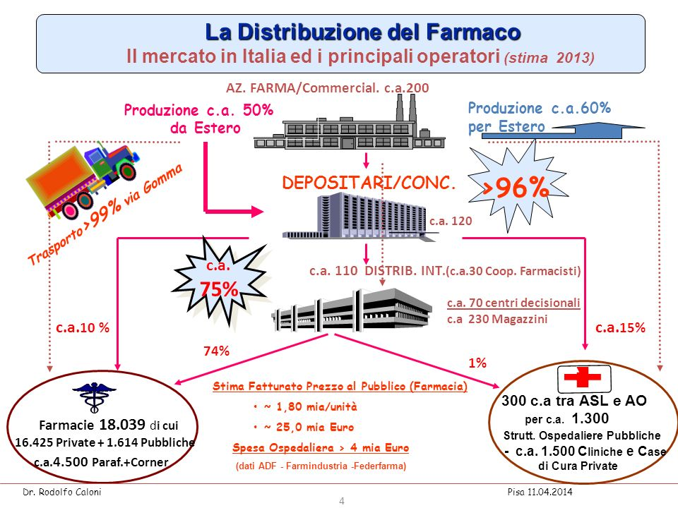>96% 75% La Distribuzione del Farmaco